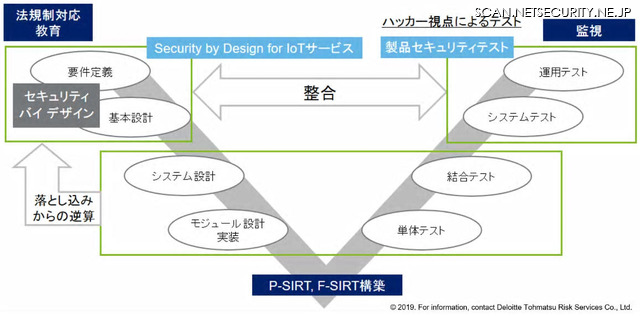 IoT製品の開発プロセスにおけるSecurity by Design for IoTサービス