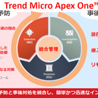 「Trend Micro Apex One」の動作イメージ