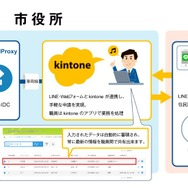 「R-Cloud Proxy for kintone」の利用イメージ